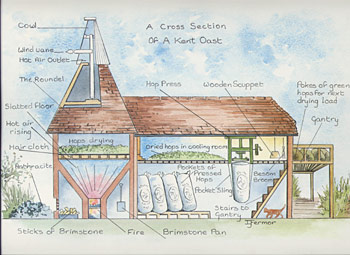 Oast house diagram